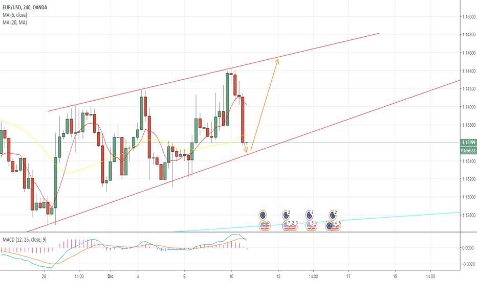 EURUSD: EUR/USD 4H CHART