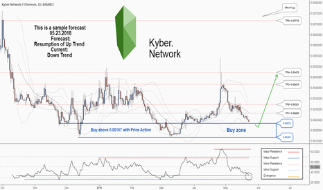 KNCETH: There is possibility for the resumption of uptrend in KNCETH
