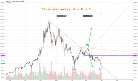 BTCUSD: Time symmetry?!