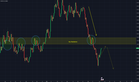 EURUSD: EURUSD - Approaching critical resistance and potential H&S