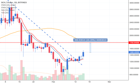 BCHUSD: Bitcoin Cash ... un 20% di profitto ci aspetta