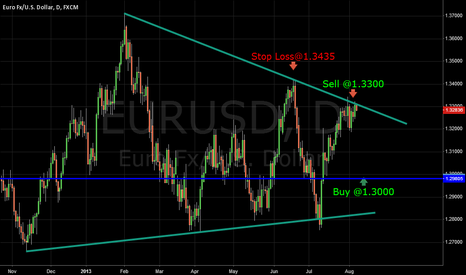 EURUSD: Eur/Usd Short Term Short Entry