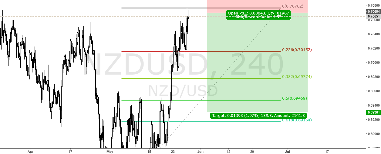 NZDUSD  SELL SETUP FROM 0.7070
