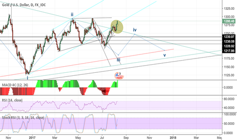 XAUUSD: Gold officially broken out of Long term Triangle?