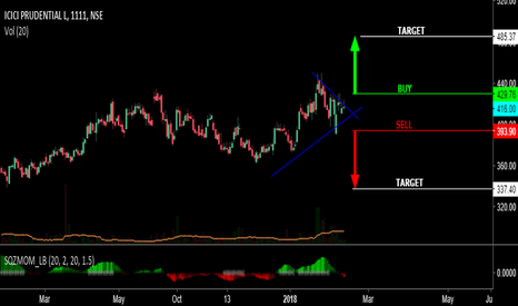 ICICIPRULI: Triangle pattern