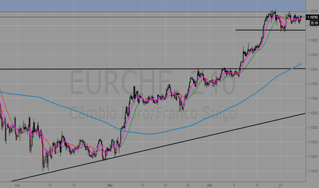 EURCHF: Suplly no Semanal