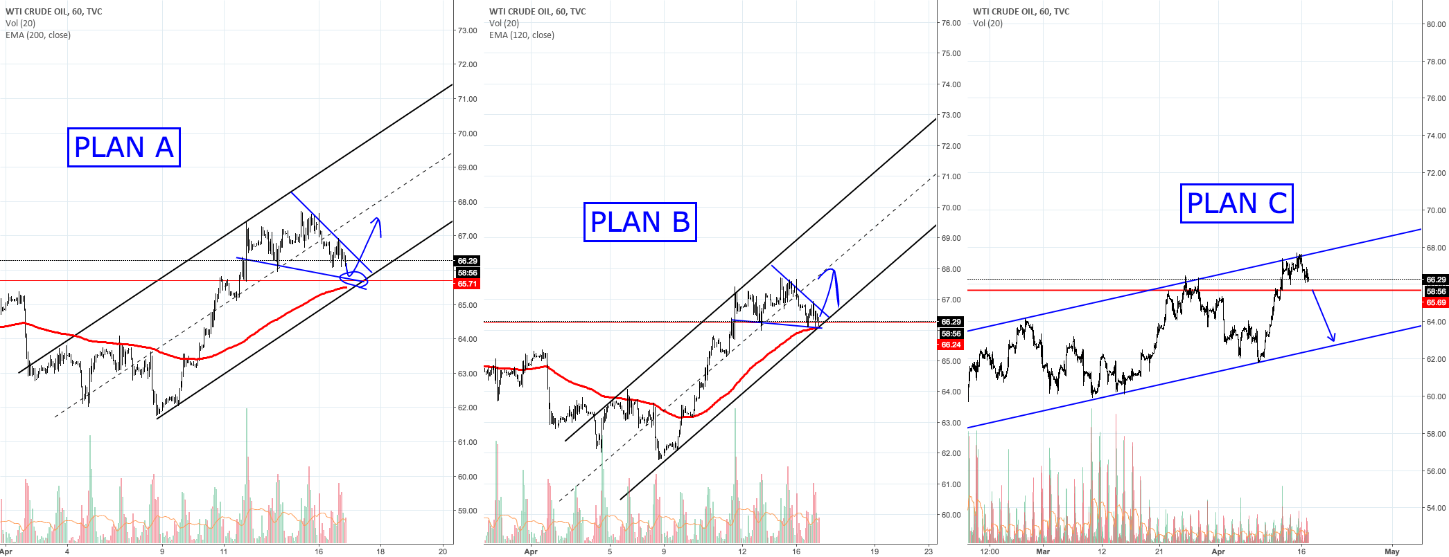 USOIL. PLAN A, B and C