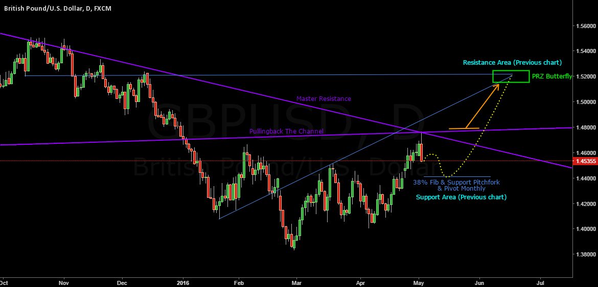 GBPUSD Update Two Previous chart 4May 2016