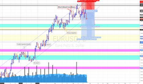 EURUSD: EUR/USD Update (26/9/17) * Buy on rumour, sell on news