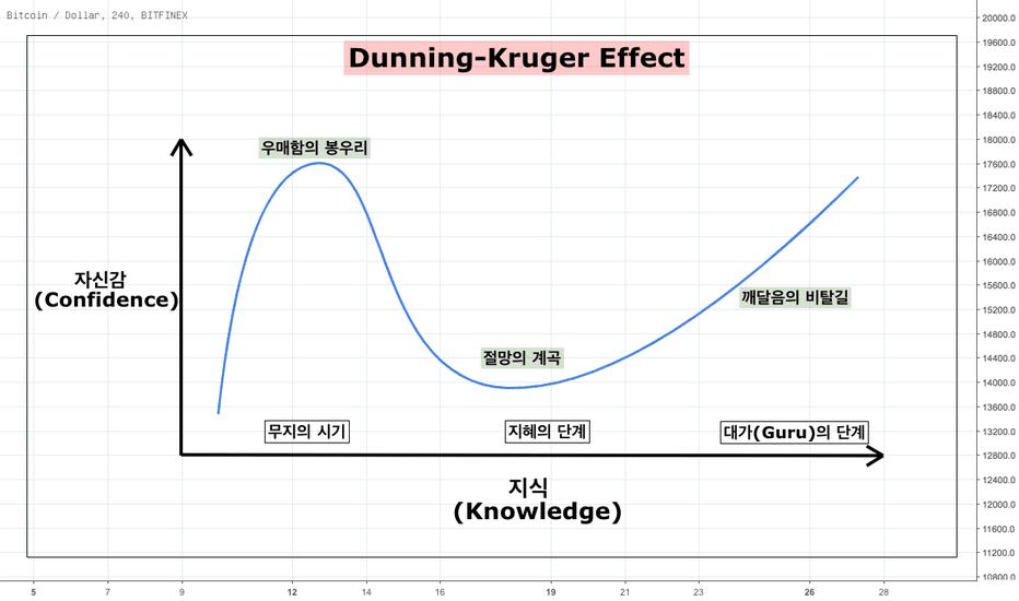 BTCUSD: 인지적 편향 : 더닝-크루거 효과(Dunning-Kruger Effect)