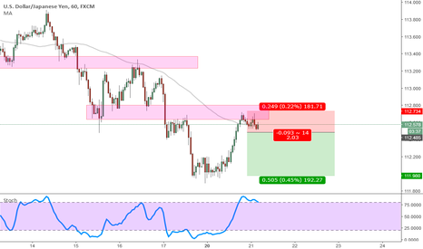 USDJPY: USDJPY Support Becomes Resistance