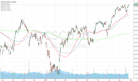 CSCO: 3 Month High Breakout $CSCO