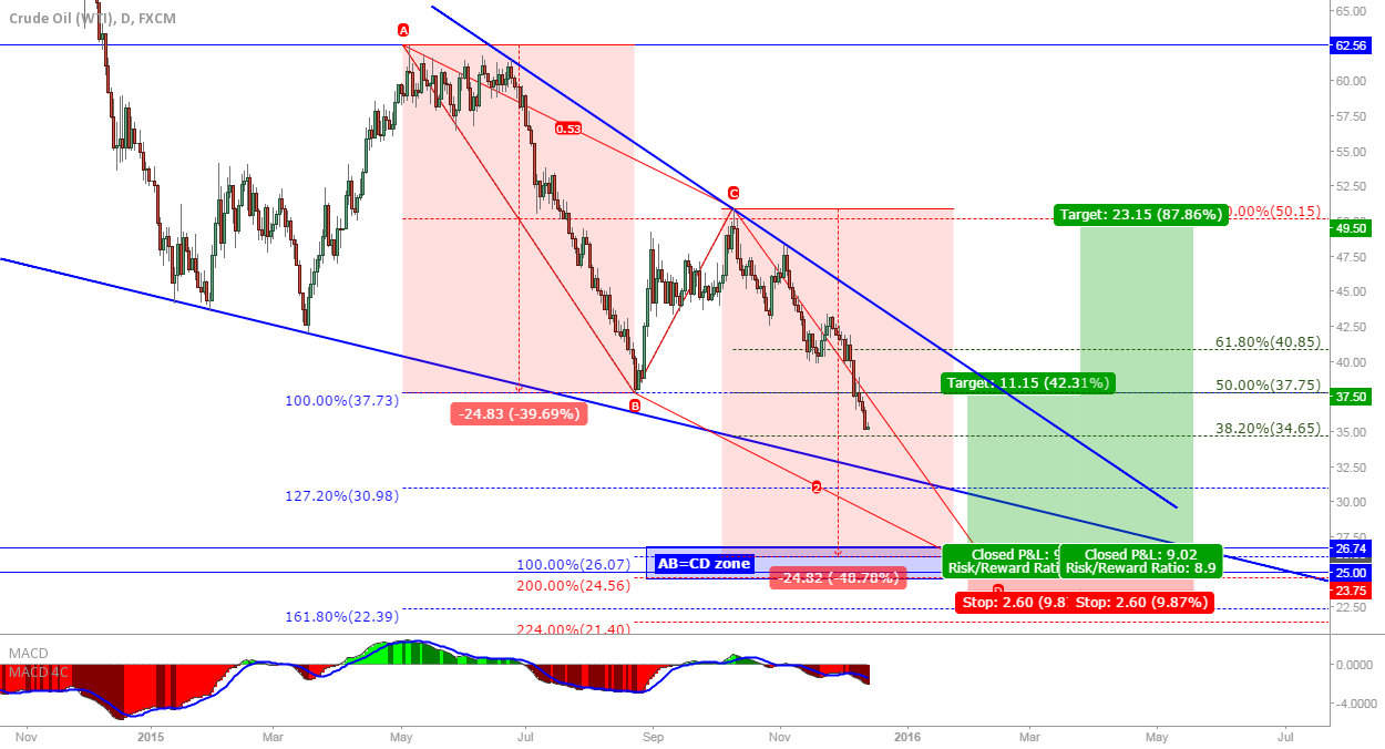 Crude OIL (WTI): Long at completion of AB=CD