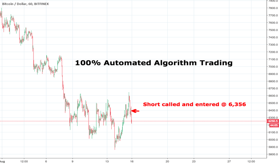 BTCUSD: AUTOMATED ALGO - SHORT @ $6,356