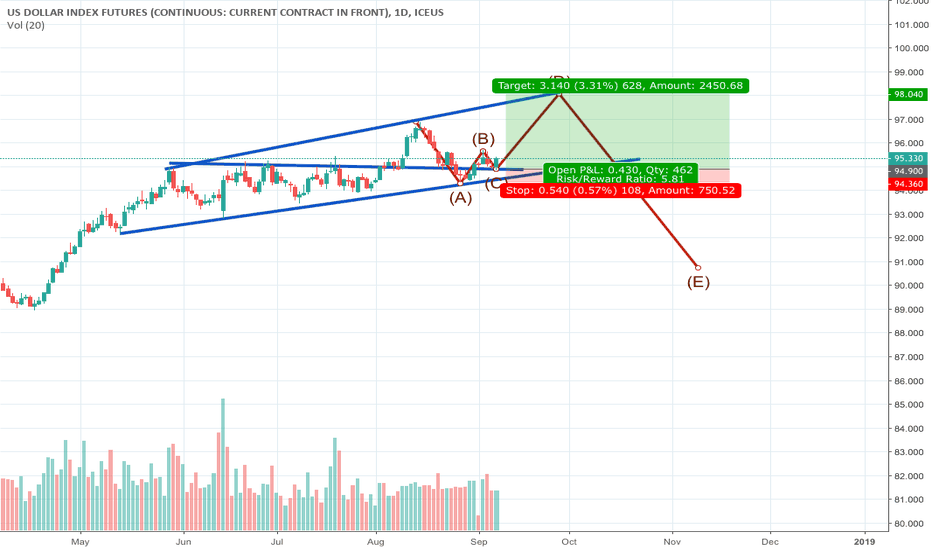 DX1!: long term for usd dollar