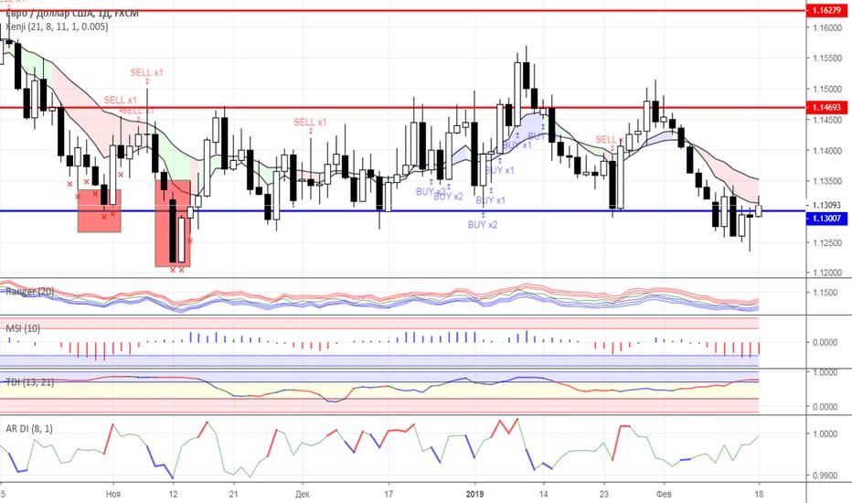 EURUSD: Диапазонная торговля: валютный рынок на 18.02.2019 года