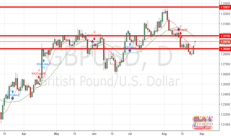 GBPUSD: GBP/USD Forecast August 28, 2017, Technical Analysis