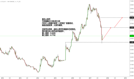 USDCNY: 美元人民币2次上涨时机已现,切勿继续押注人民币升值