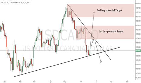 USDCAD: Buy Setup for USDCAD