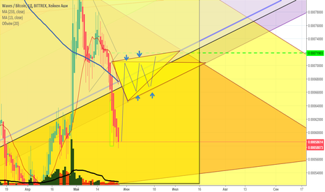 WAVESBTC: Waves Long.