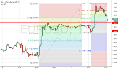 EURUSD: Stalking Eur/Usd - Resting at strong short term support level