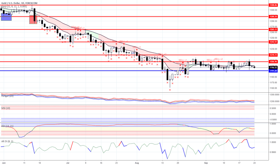 XAUUSD: Range trading: Gold and Oil as for 09/24/2018
