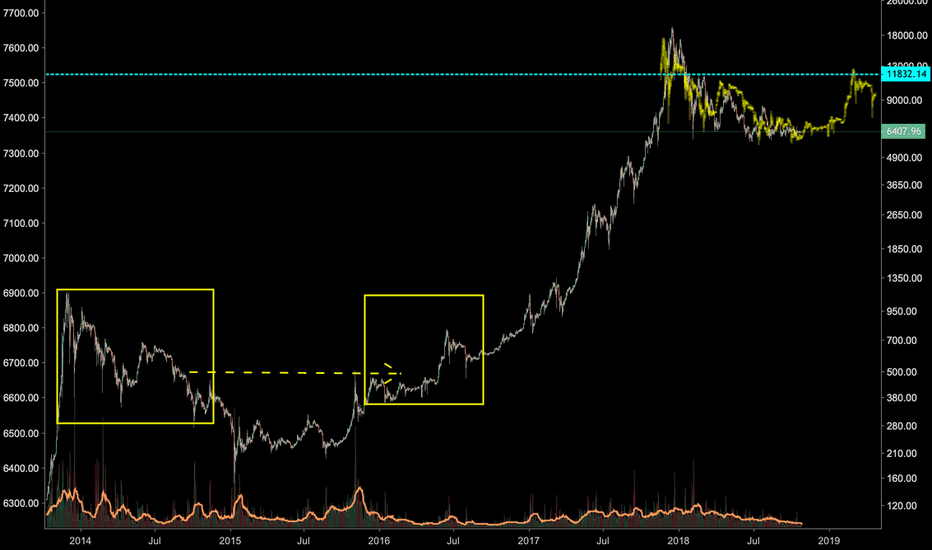 BTCUSD: History doesn't REPEAT itself, but it does RHYME !