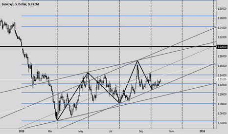 EURUSD: 10-9 EUR/USD