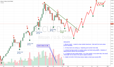 BTCUSD: #Bitcoin Downtrend and Cycles