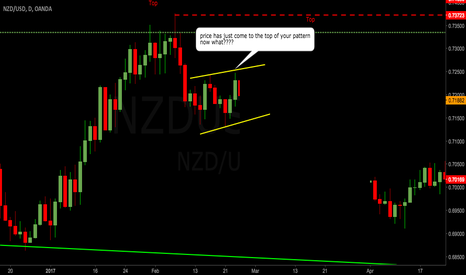 NZDUSD: ANALYSIS IS ONLY THE FIRST STEP IN TRADING