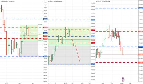 EURUSD: Possibile scenario ribassista per euro dollaro oltre 1.16