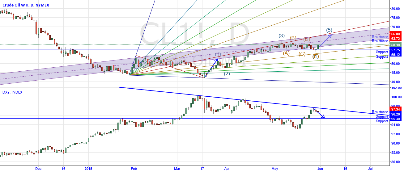 Oil finished the wave 4 correction, next target 66