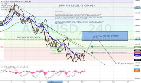 AUDUSD: $AUDUSD Low Risk Trade