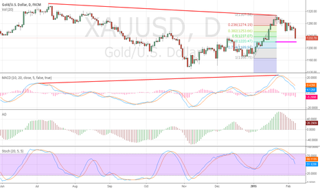 XAUUSD: possible retracement