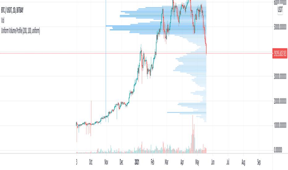 Exmo Volumul tranzacțiilor și informațiile despre piață | CryptoChartIndex