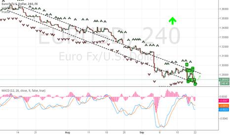 EURUSD: EURUSD a short quick bounce back before continuing downward.