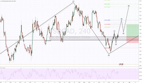 USDCAD: buying this for the long haul