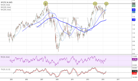 SPY/TLT: BONS VS SPY