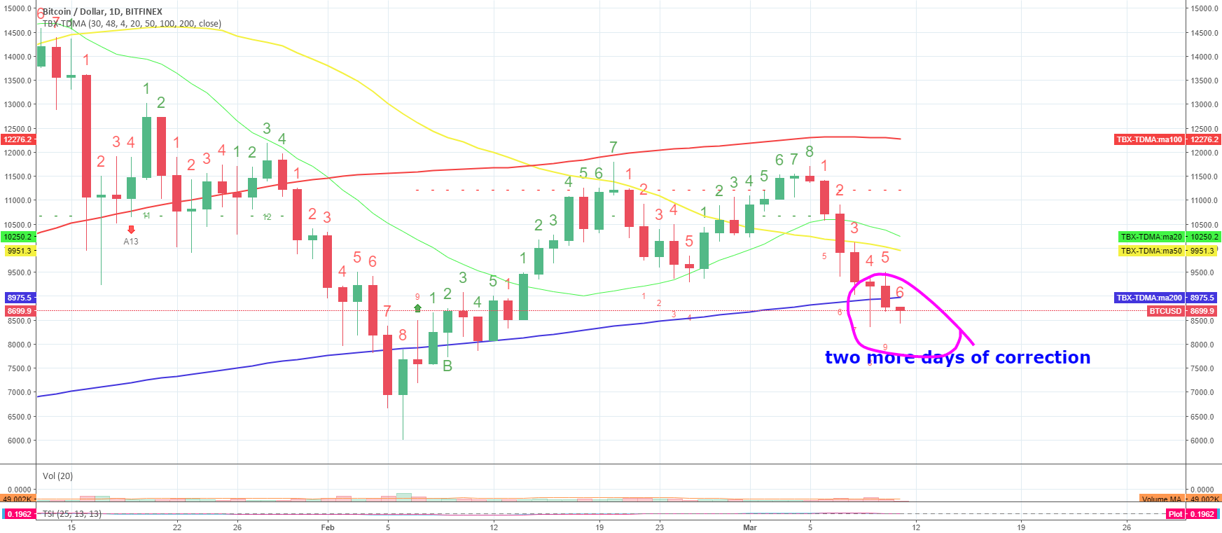 BTC 2 more days of correction