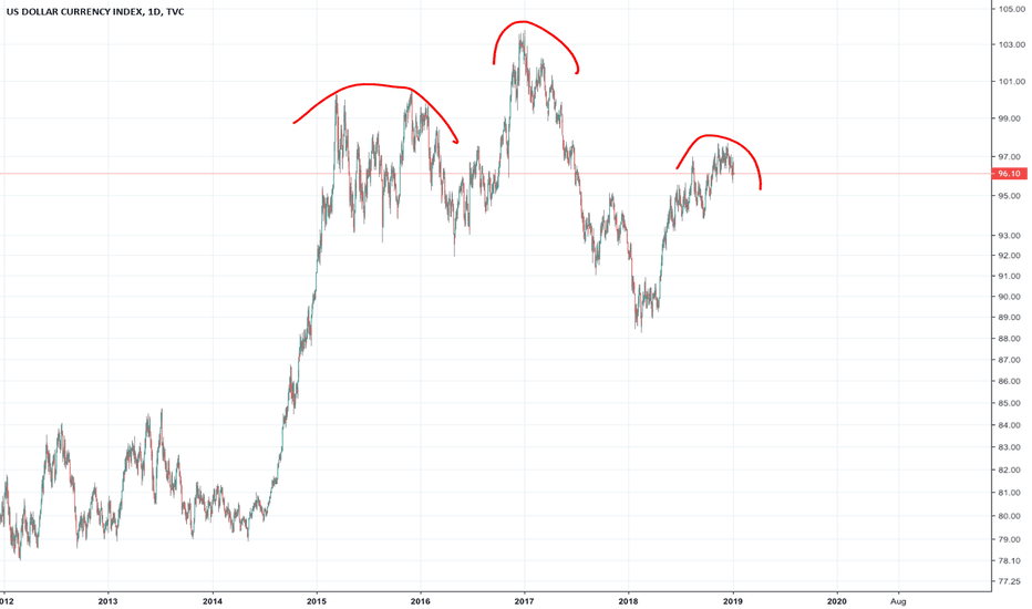 DXY: $DXY head and shoulders