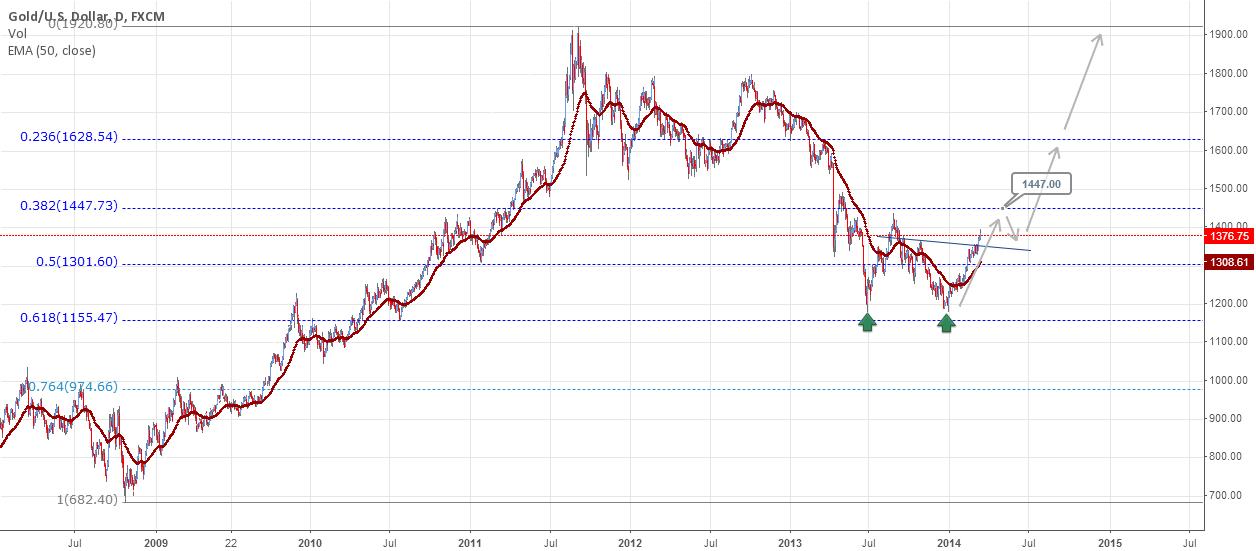 Gold outlook on a longer term outlook