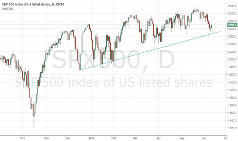 SPX500: S&P500 is going to be LONG to day and til he broke the blue line