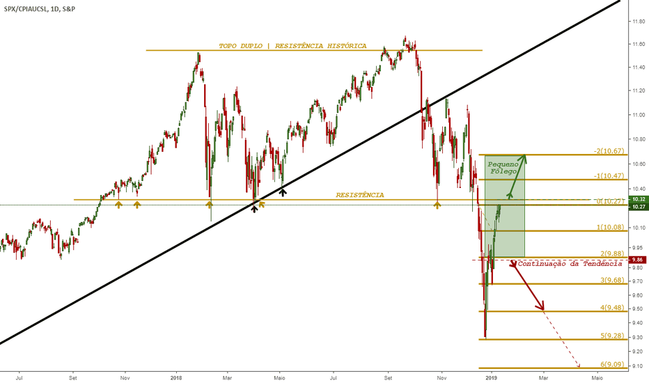 SPX/CPIAUCSL: SP 500 | CRASH