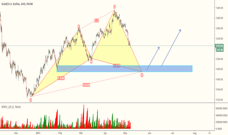 XAUUSD: XAUUSD - BUY FROM THE BLUE ZONE