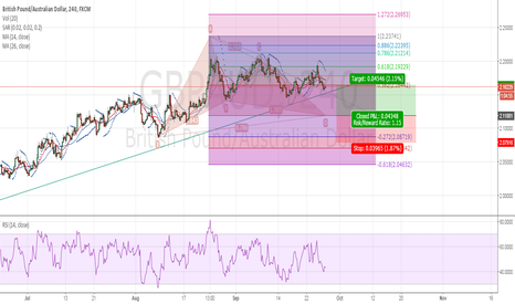 GBPAUD: 28 Sept GBPAUD Gartley Long
