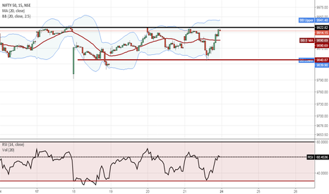NIFTY: nifty : very very contra view