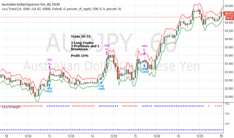 AUDJPY: Super Trade On AUDJPY Last Week - Profit 15%
