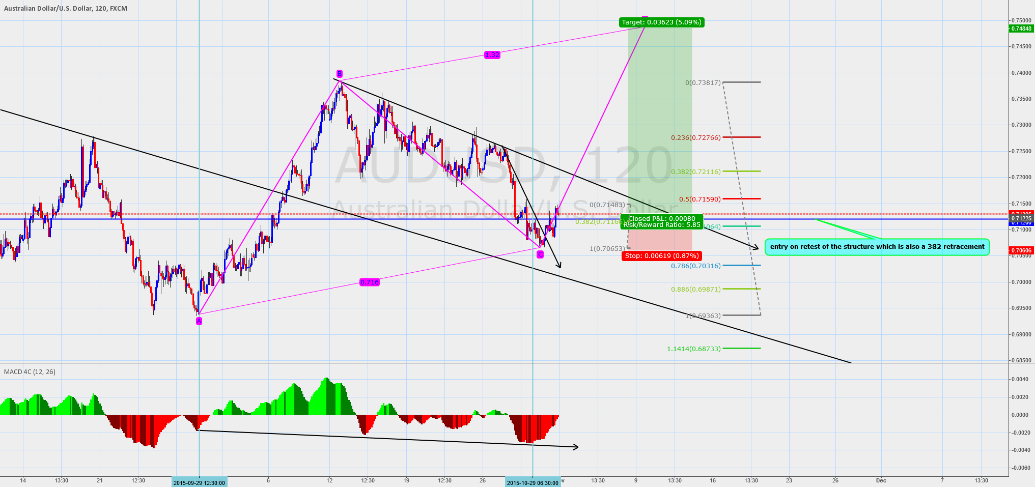 Bullish bias audusd