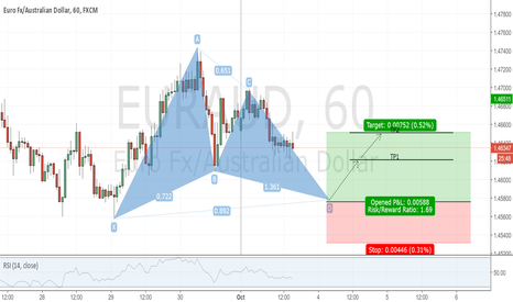 EURAUD: EURAUD 1H Chart.Potential Bullish Gartley Pattern
