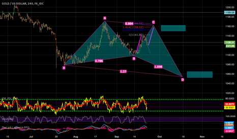 XAUUSD: possible move